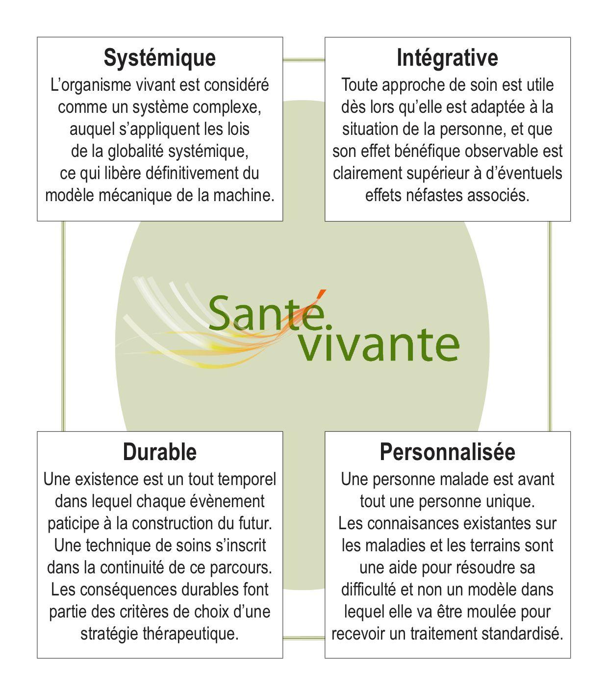 Santé globale systémique, intégrative,personnalisée et durable