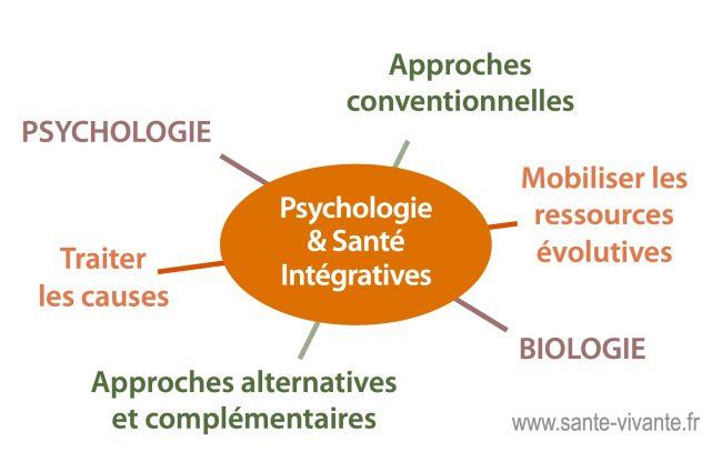 Santé intégrative, systémique et durable
